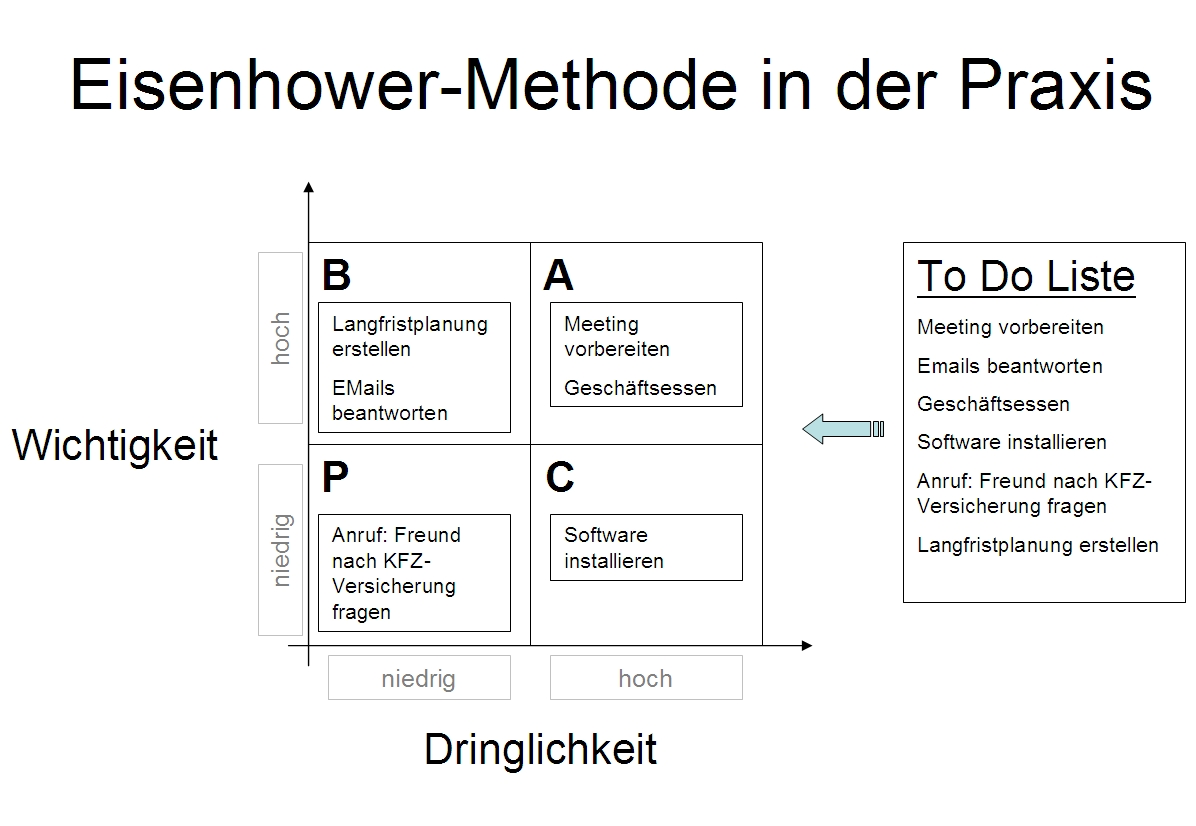 Eisenhower Methode und To Do Liste