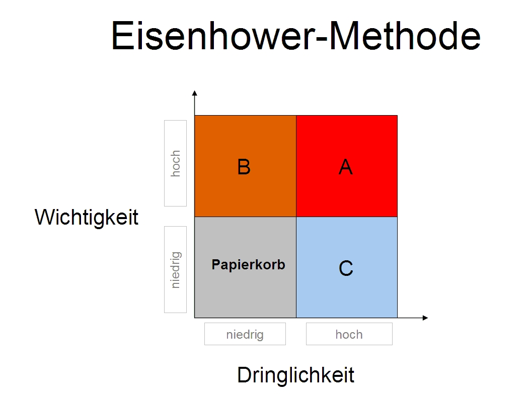 Vorlage Eisenhower Methode