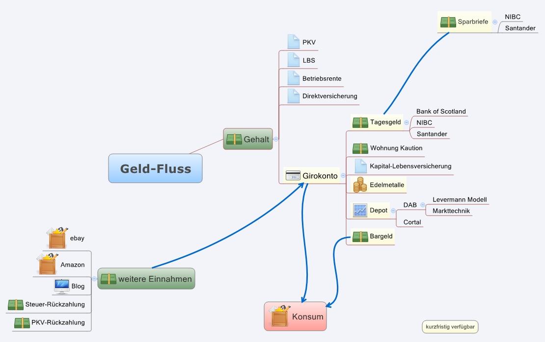 Geldfluss Mindmap