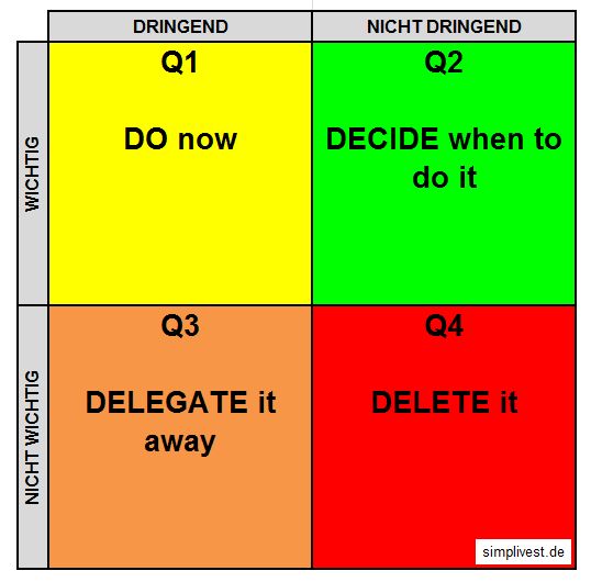 Eisenhower Matrix D words