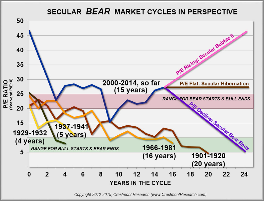 secular-bear-market