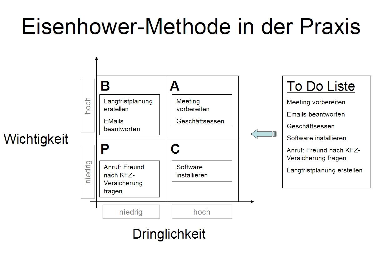Eisenhower Methode und To Do Liste