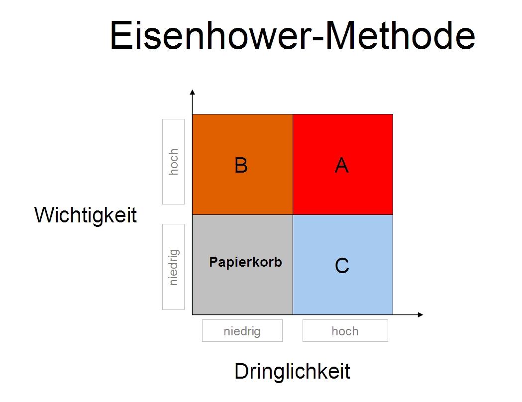 Vorlage Eisenhower Methode