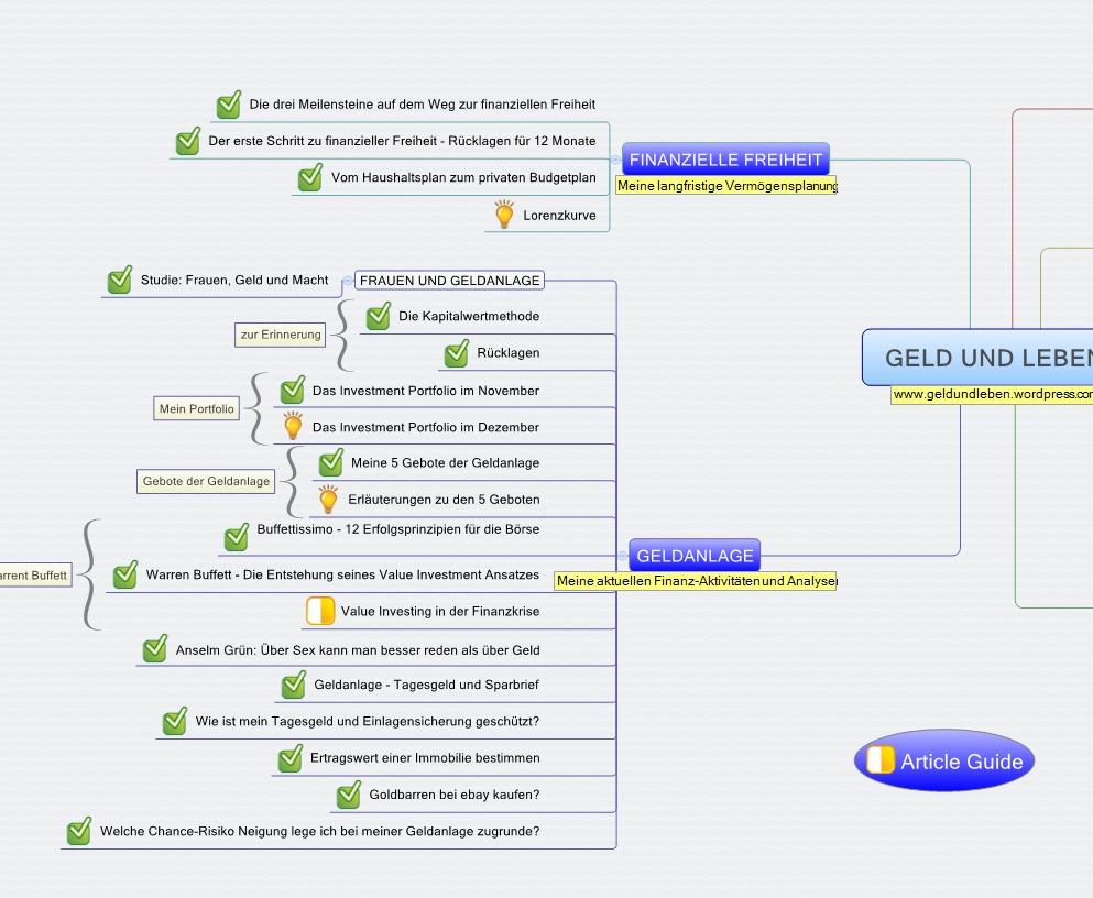 Blog Map XMind
