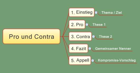 XMind - Pro und Contra