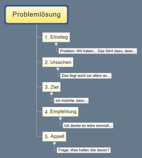 XMind - Reden in fuenf Schritten der 5 Satz Problemloesung