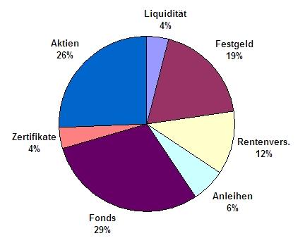 Investment Portfolio Januar 2009
