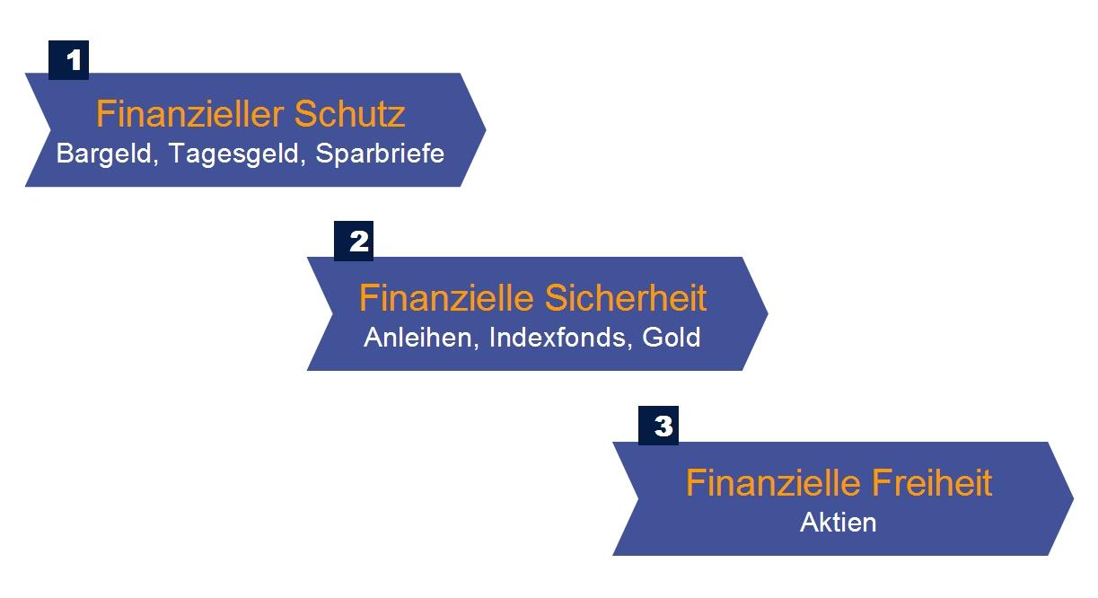 Finanzielle Freiheit inhaltlich