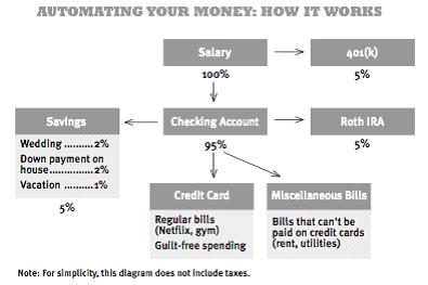 automating-money