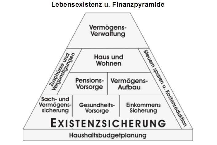 Lebensexistenz- und Finanzpyramide