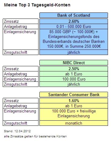 Tagesgeldkonten Vergleich