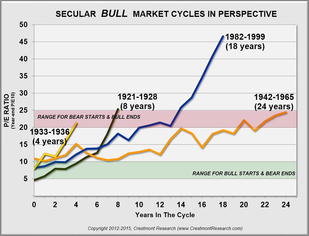 secular-bull-market